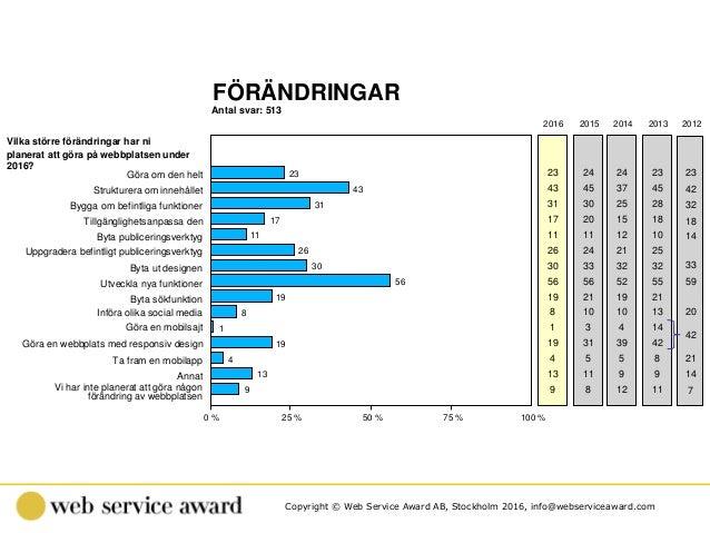 Copyright © Web Service Award AB, Stockholm 2016, info@webserviceaward.com Antal svar: 513 FÖRÄNDRINGAR 0 % 25 % 50 % 75 %...