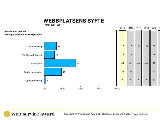 Copyright © Web Service Award AB, Stockholm 2016, info@webserviceaward.com 2 Antal svar: 556 WEBBPLATSENS SYFTE 0 % 25 % 5...
