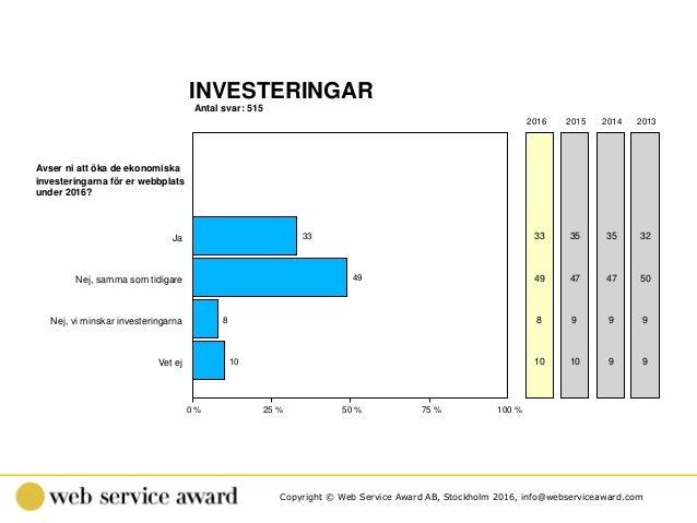 Copyright © Web Service Award AB, Stockholm 2016, info@webserviceaward.com Antal svar: 515 INVESTERINGAR 0 % 25 % 50 % 75 ...