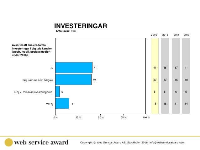 Copyright © Web Service Award AB, Stockholm 2016, info@webserviceaward.com Antal svar: 513 INVESTERINGAR 0 % 25 % 50 % 75 ...