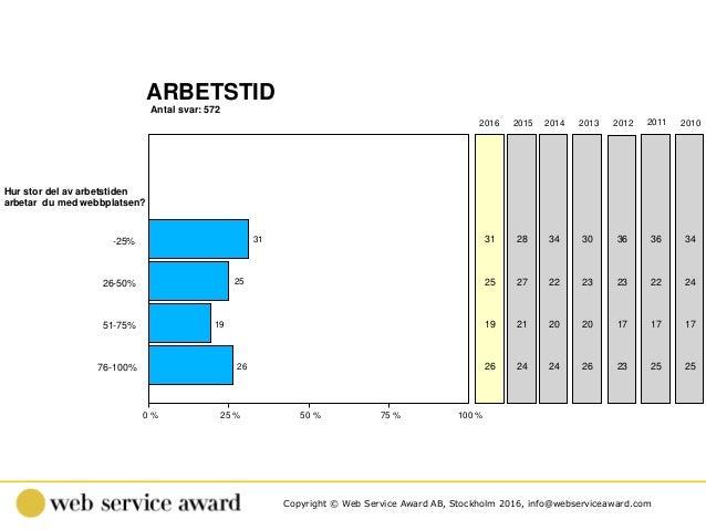 Copyright © Web Service Award AB, Stockholm 2016, info@webserviceaward.com Antal svar: 572 ARBETSTID 0 % 25 % 50 % 75 % 10...
