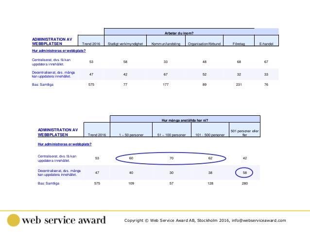 Copyright © Web Service Award AB, Stockholm 2016, info@webserviceaward.com . Hur många anställda har ni? ADMINISTRATION AV...
