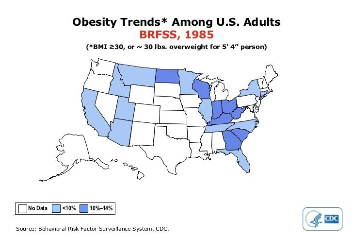 """Obesity Trends* Among U.S. Adults BRFSS, 1985 (*BMI ≥30, or ~ 30 lbs. overweight for 5' 4"""" person) No Data  <10%  10%–14%"""