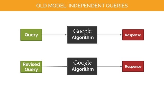 Query Algorithm Response Revised Query Algorithm Response OLD MODEL: INDEPENDENT QUERIES