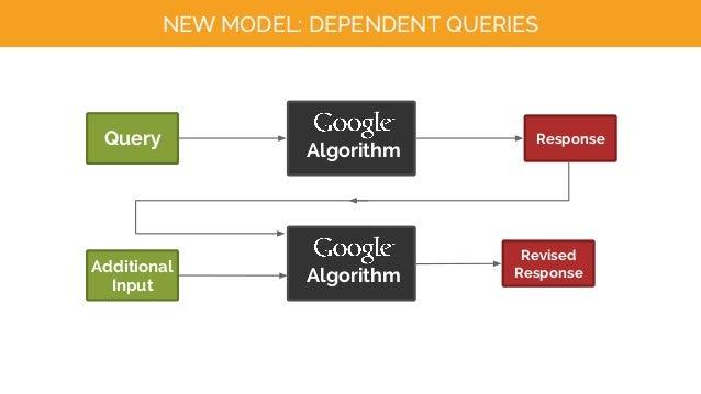 NEW MODEL: DEPENDENT QUERIES Query Algorithm Response Additional Input Algorithm Revised Response