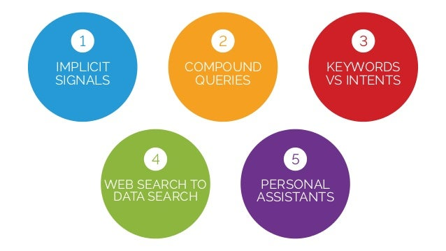 COMPOUND QUERIES IMPLICIT SIGNALS PERSONAL ASSISTANTS 1 2 5 WEB SEARCH TO DATA SEARCH 4 KEYWORDS VS INTENTS 3