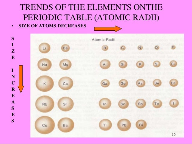 TRENDS OF THE ELEMENTS ONTHE PERIODIC TABLE (ATOMIC RADII) ...