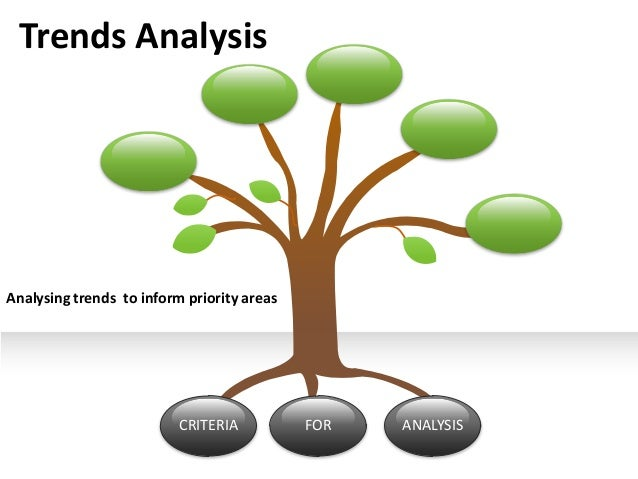Trends Analysis  Analysing trends to inform priority areas  CRITERIA  FOR  ANALYSIS