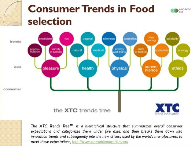 Key Trends In Food Nutrition Health