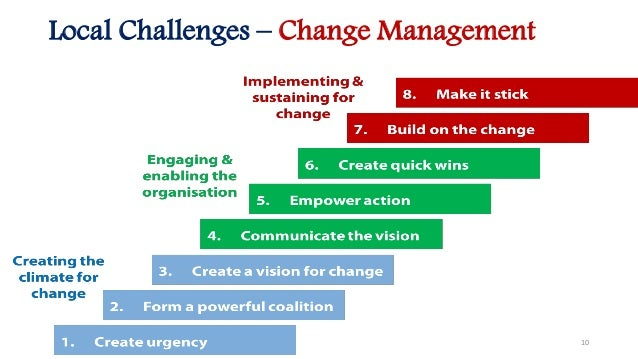 Trends And Local Challenges In Project Management
