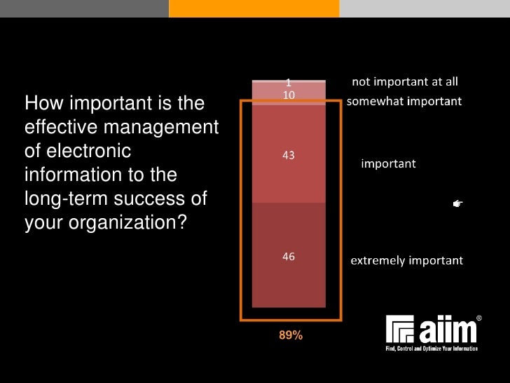How important is the effective management of electronic information to the long-term success of your organization?      © ...