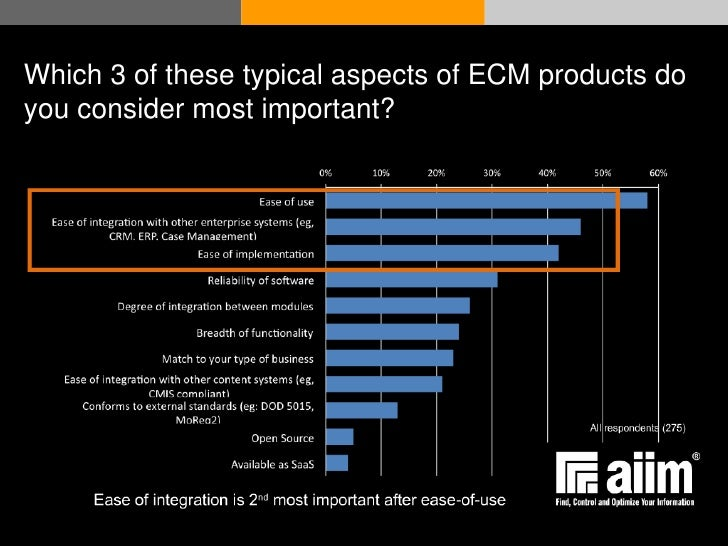 Which 3 of these typical aspects of ECM products do you consider most important?       © Acando AB