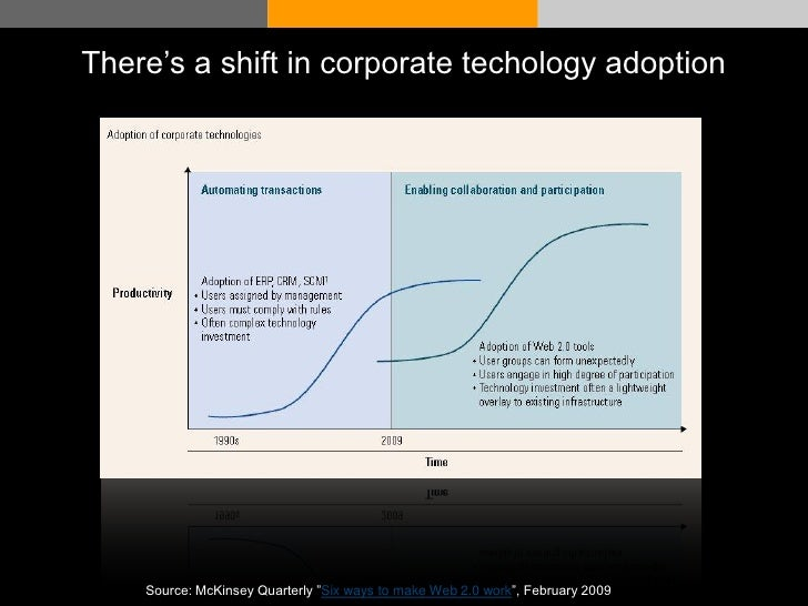 """There's a shift in corporate techology adoption     © Acando AB   Source: McKinsey Quarterly """"Six ways to make Web 2.0 wor..."""