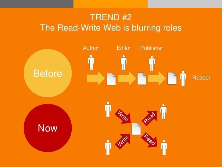 TREND #2                The Read-Write Web is blurring roles                           Author   Editor   Publisher        ...