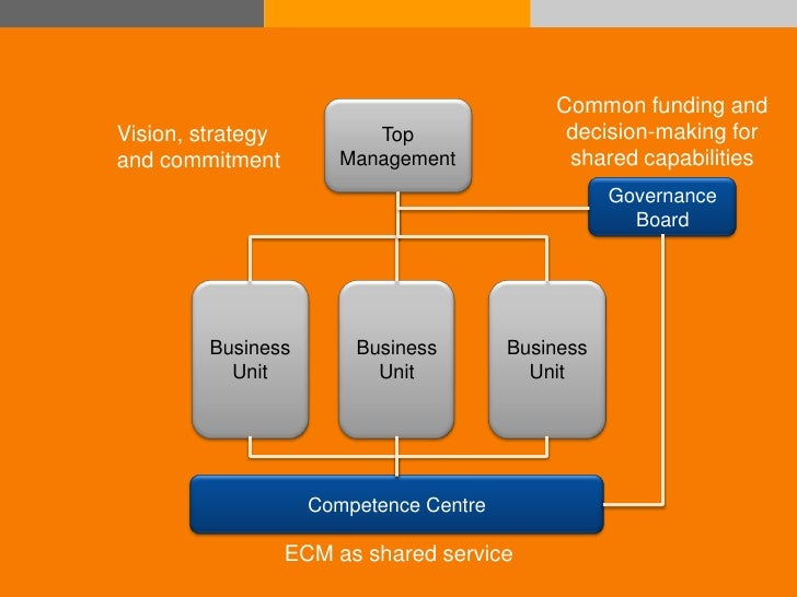 Common funding and               Vision, strategy           Top                decision-making for               and commi...
