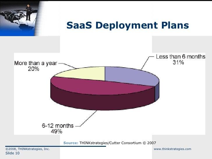 SaaS Deployment Plans ©2008, THINKstrategies, Inc.  www.thinkstrategies.com Slide  Source:  THINKstrategies/Cutter Consort...