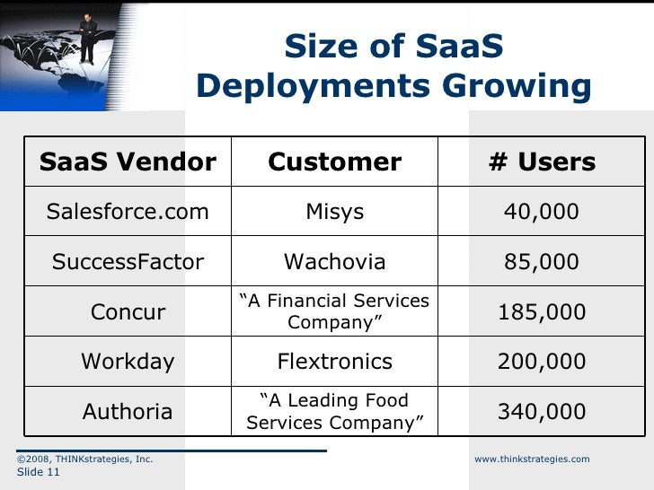 Size of SaaS Deployments Growing ©2008, THINKstrategies, Inc.  www.thinkstrategies.com Slide  SaaS Vendor Customer # Users...