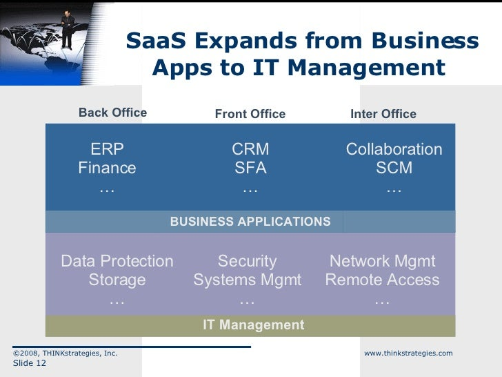 SaaS Expands from Business Apps to IT Management  ©2008, THINKstrategies, Inc.  www.thinkstrategies.com Slide  BUSINESS AP...