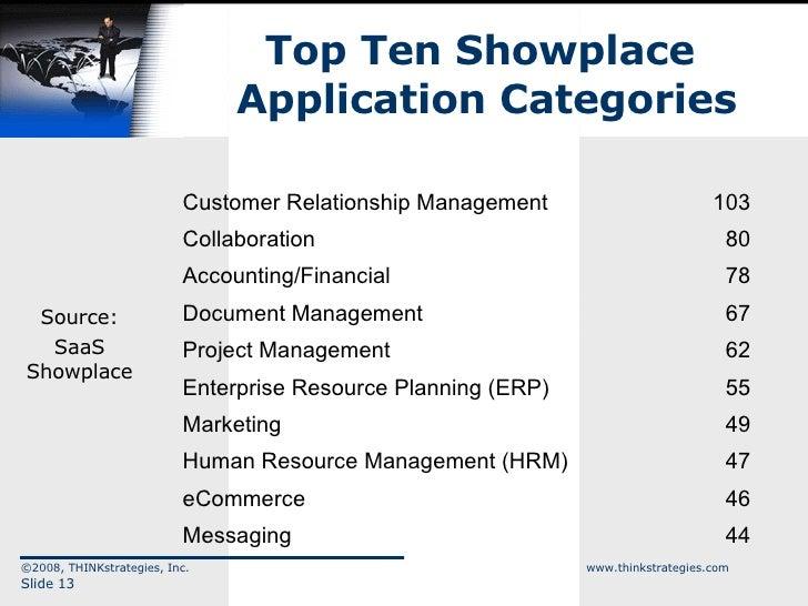 Top Ten Showplace  Application Categories ©2008, THINKstrategies, Inc.  www.thinkstrategies.com Slide  Source: SaaS Showpl...