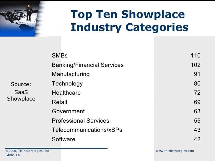 Top Ten Showplace  Industry Categories ©2008, THINKstrategies, Inc.  www.thinkstrategies.com Slide  Source: SaaS Showplace...