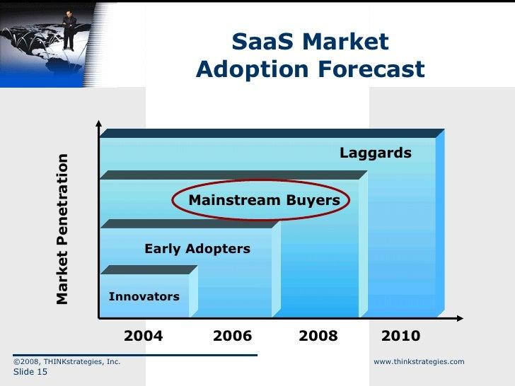 SaaS Market Adoption Forecast ©2008, THINKstrategies, Inc.  www.thinkstrategies.com Slide  Market Penetration 2010 2008 20...