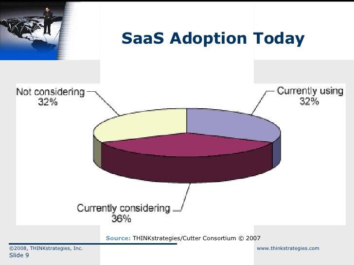 SaaS Adoption Today ©2008, THINKstrategies, Inc.  www.thinkstrategies.com Slide  Source:  THINKstrategies/Cutter Consortiu...