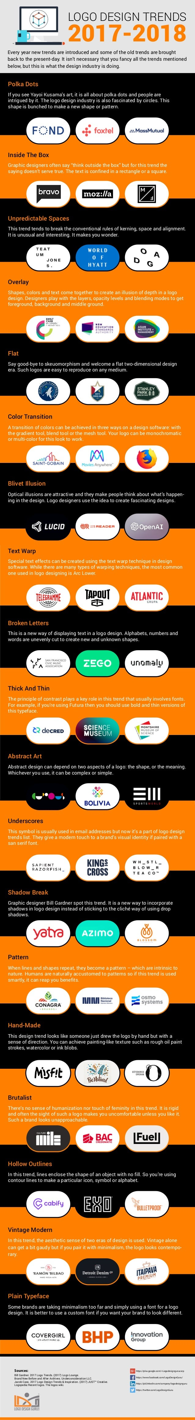 Plain Typeface Some brands are taking minimalism too far and simply using a font for a logo design. It is better to use a ...