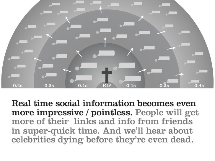 0.4s   0.2s    0.1s   RIP   0.1s   0.2s   0.4s   Real time social information becomes even more impressive / pointless. Pe...