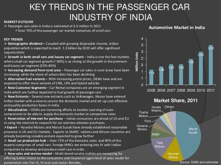 The trends in the car industry
