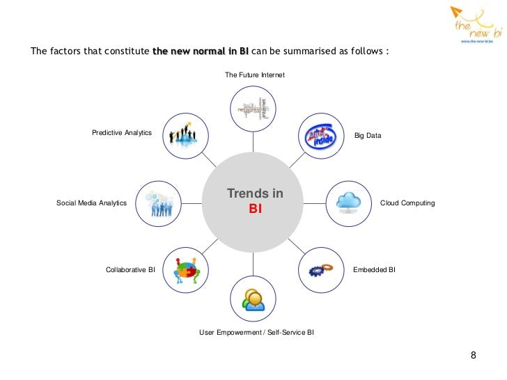 Trends in business intelligence 2012