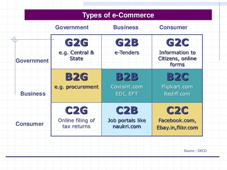 BUSINESS MODEL OF E-COMMERCE