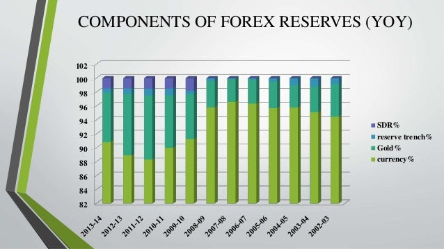 Forex reserve of india in 2004