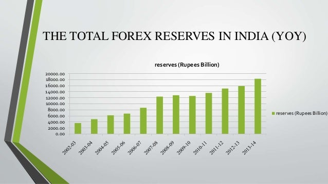 India forex reserves historical data