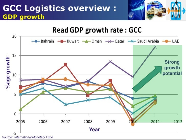 the trend of logistics development in Market trends are driving growth in logistics while technological advances are opening up new ways for the industry to meet that increased demand an orphaned polar bear cub half a million bottles of vintage french wine organs for life-saving transplant operations the logistics industry transports almost anything you.