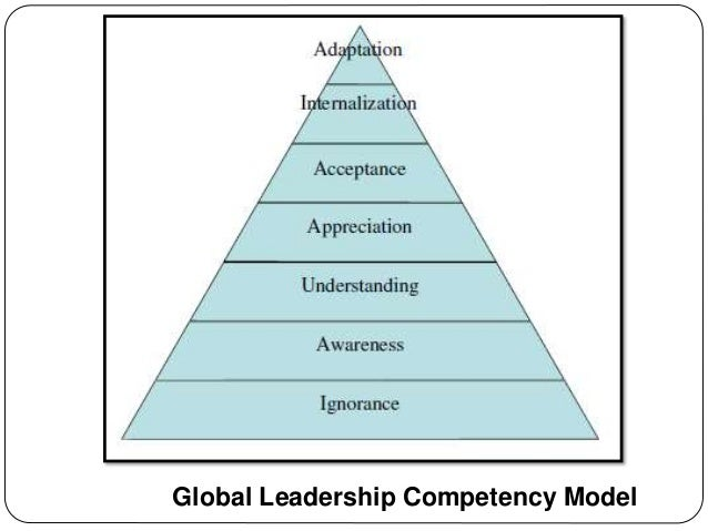Trends in leadership competencies for the 21st century