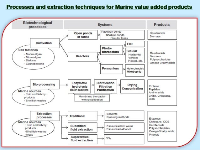 Processes and extraction techniques for Marine value added productsProcesses and extraction techniques for Marine value ad...