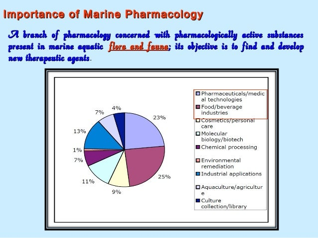 Importance of Marine PharmacologyImportance of Marine Pharmacology A branch of pharmacology concerned with pharmacological...