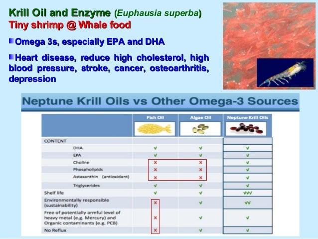 Shark Fin Cartilages and RaysShark Fin Cartilages and Rays Caudal, Dorsal & pectoral finsCaudal, Dorsal & pectoral fins Kn...