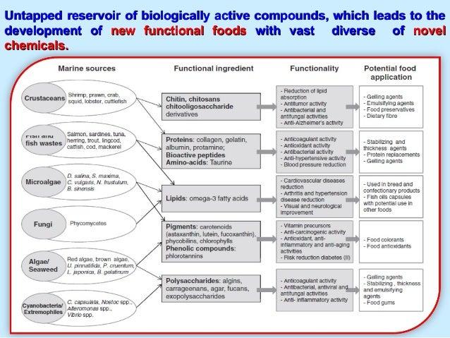 Untapped reservoir of biologically active compounds, which leads to theUntapped reservoir of biologically active compounds...