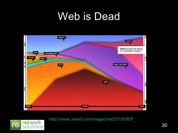 Web is Dead http://www.wired.com/magazine/2010/08/ff_webrip/all/1
