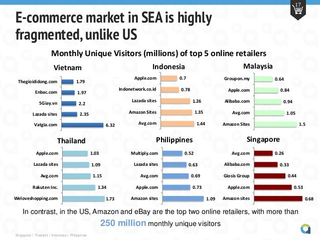 the philippines e commerce market The philippines e-commerce market outlook to 2018 - driven by rising internet proliferation and effective online payment system provides a comprehensive analys.