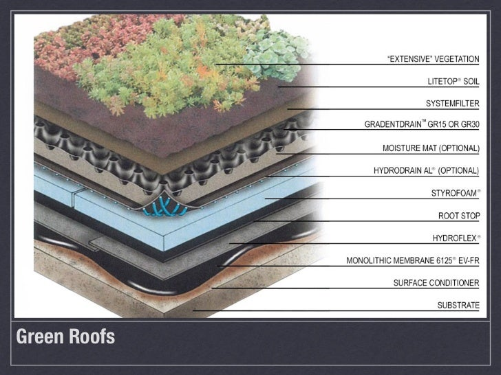 Green RoofsAqualand, St. charles, Illinois