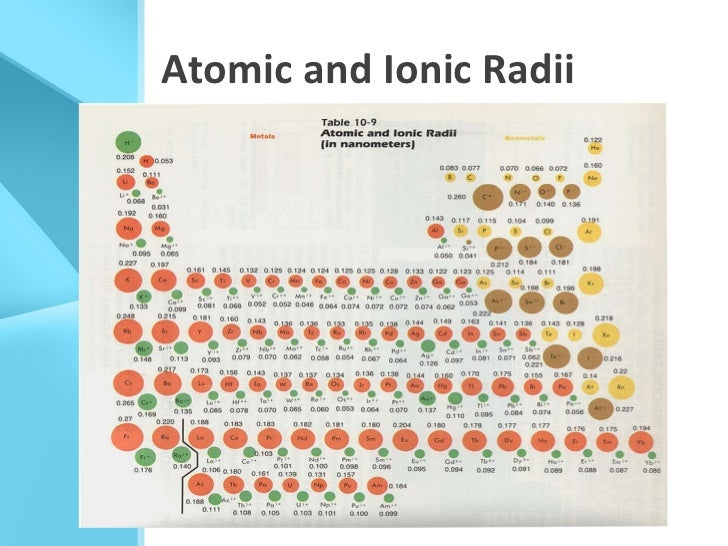 atomic and ionic radii