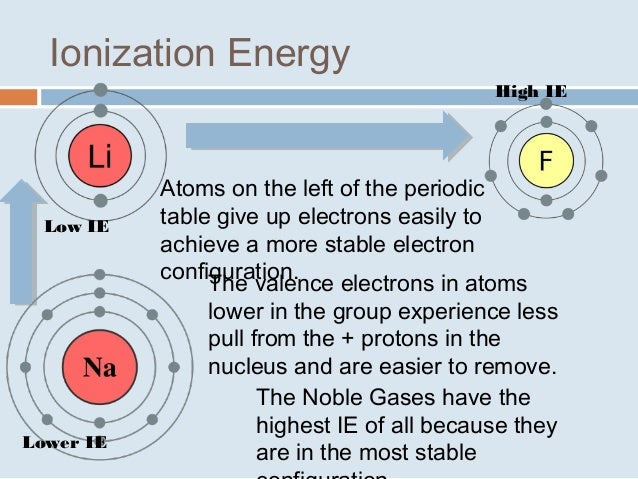 Trends in the periodic table urtaz Images
