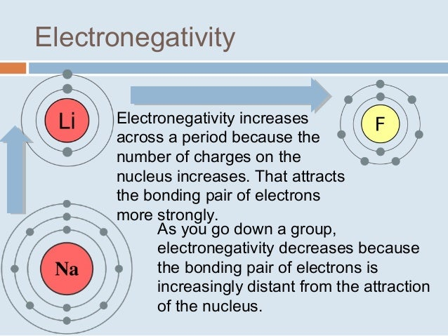 Trends in the periodic table as you move down a group electronegativity decreases as you move left to right across a period electronegativity increases 8 urtaz
