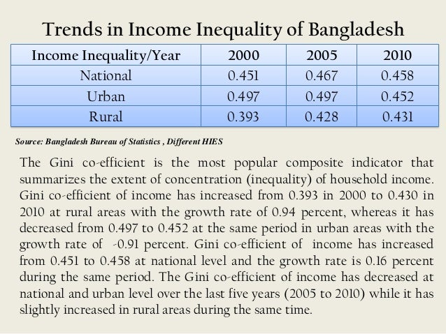 rural poverty in bangladesh trends and Employment poverty linkages: bangladesh by rushidan islam rahman  21 income poverty trends: rural and urban 3  and yet, rural poverty declined by less than one percentage point per annum during 1996-2001, compared to 113 percentage point per annum during 1991-96.