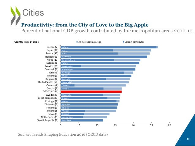 Cities Source: Trends Shaping Education 2016 (OECD data) 10 Productivity: from the City of Love to the Big Apple Percent o...