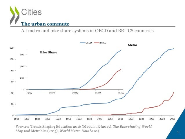 Cities Sources: Trends Shaping Education 2016 (Meddin, R (2015), The Bike-sharing World Map and Metrobits (2015), World Me...