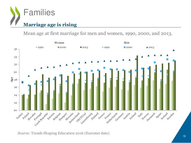 Families Source: Trends Shaping Education 2016 (Eurostat data) Marriage age is rising Mean age at first marriage for men a...