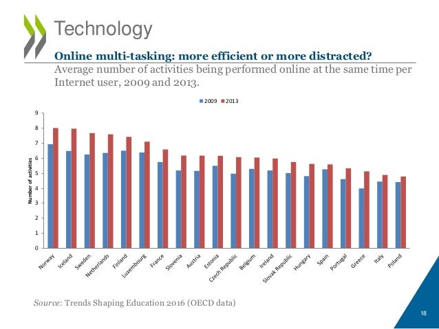 Technology Source: Trends Shaping Education 2016 (OECD data) 18 Online multi-tasking: more efficient or more distracted? A...